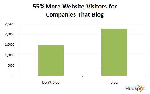 Les sites avec blog sont 55% plus visités que les sites sans blog (source : HubSpot)