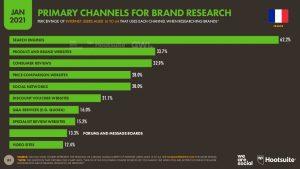 Selon We Are Social et Hootsuite, 62% des Français cherchent des infos sur une entreprise par le biais des moteurs de recherche. Et seulement 34% visitent directement le site de l'entreprise.