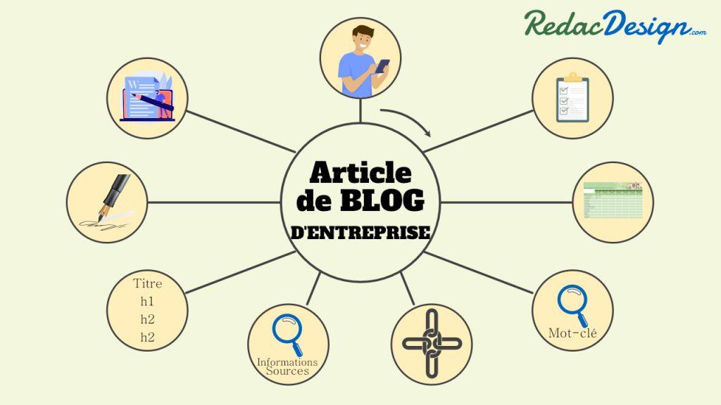 étapes clés pour la rédaction d'un article de blog d'entreprise